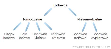 Propozycja podziału lodowców dla uczniów liceów