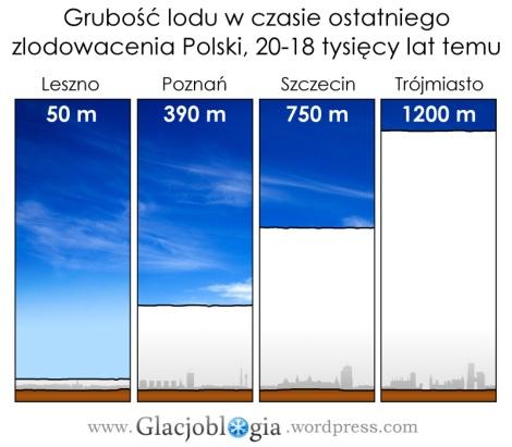 Grubość lodu w maksimum ostatniego nasunięcia plejstoceńskiego lądolodu skandynawskiego ok. 20 tys. lat temu na tle współczesnych budynków miast północno-zachodniej Polski (skala zachowana). Opracowanie: Jakub Małecki, na podstawie: Kasprzak (2003)