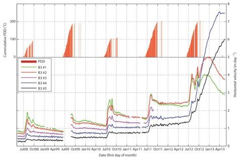 Prędkość płynięcia zastabilizowanych odbiorników GPS w Basenie-3, Austfonna. Numeracja odbiorników postępuje od czoła lodowca w górę. PDD - pozytywne stopnio-dni zmierzone na pobliskiej stacji meteorologicznej. Za: Dunse i in. 2014.