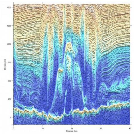 """Radarowy przekrój przez lądolód Grenlandii. Zamarzanie wody na dnie lądolodu powoduje rozrost """"jednostek bazalnych"""" i deformację otaczających je warstw. Fot. Mike Wolovick"""