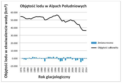 Zmiany objętości lodowców Alp Południowych.