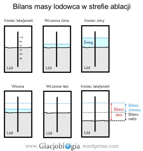 Schemat przebiegu bilansu masy strefy ablacji i jego pomiaru metodą glacjologiczną.