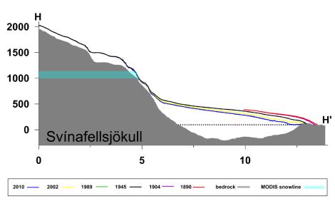 Zmiany geometrii lodowca Svínafellsjökull. Za: Hannesdóttir et al. 2014, zmienione.