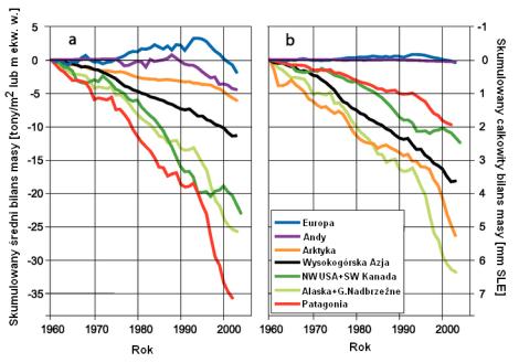 Skumulowany bilans masy lodowców świata wg IPCC 2007.